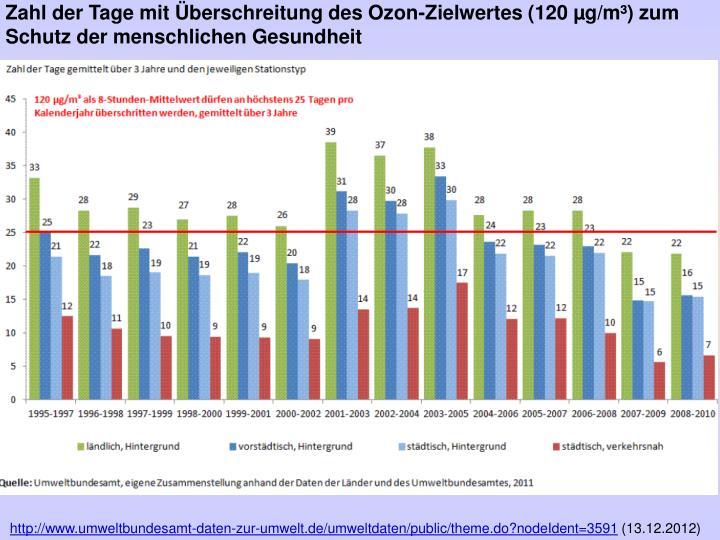 Zahl der Tage mit Überschreitung des Ozon-Zielwertes (120 µg/m³) zum Schutz der menschlichen Gesundheit