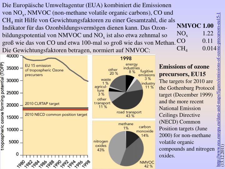Die Europäische Umweltagentur (EUA) kombiniert die Emissionen von NO