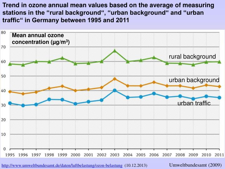 """Trend in ozone annual mean values based on the average of measuring stations in the """"rural background"""", """"urban background"""" and """"urban traffic"""" in Germany between 1995 and 2011"""