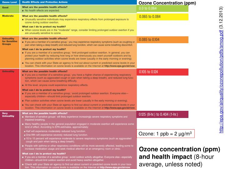 Ozone Concentration (ppm)