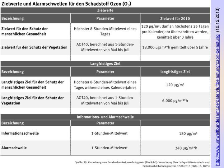 http://www.umweltbundesamt.de/daten/luftbelastung/ozon-belastung