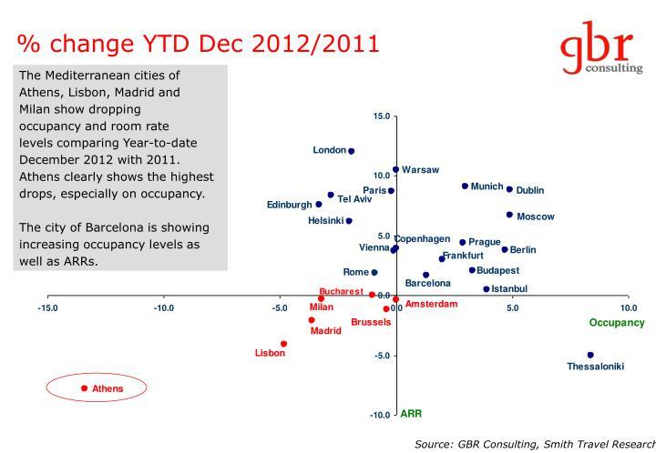 % change YTD Dec 2012/2011