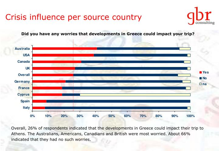 Crisis influence per source country