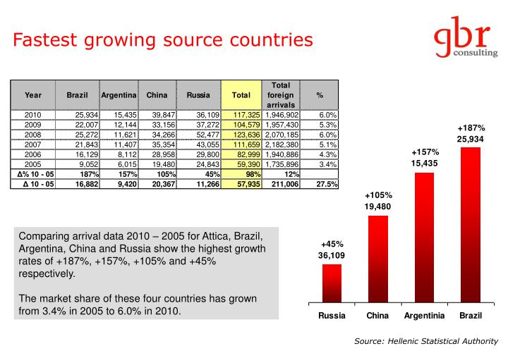 Fastest growing source countries