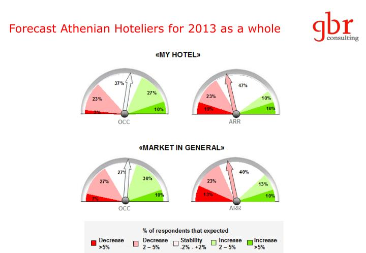 Forecast Athenian Hoteliers for 2013 as a whole