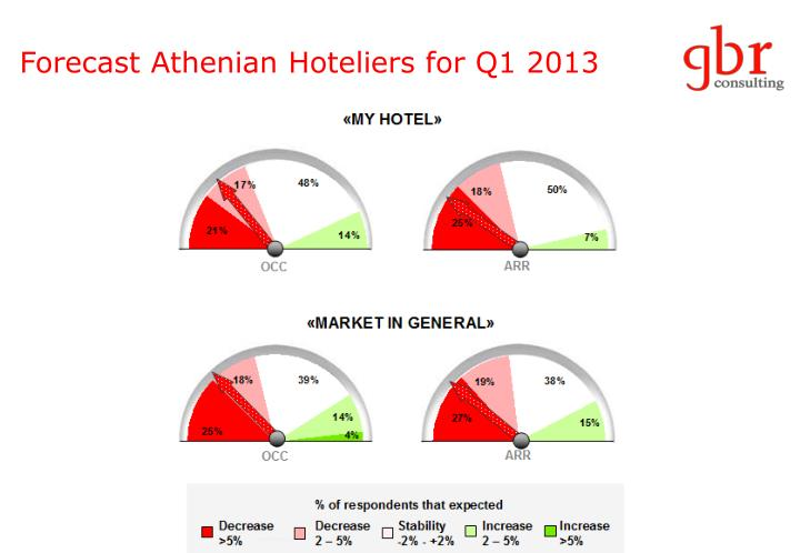 Forecast Athenian Hoteliers for Q1 2013
