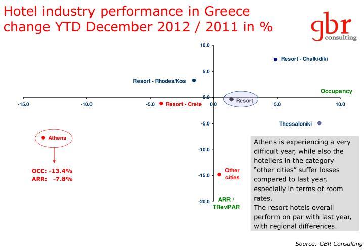 Hotel industry performance in Greece