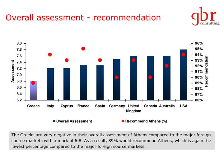 Overall assessment - recommendation