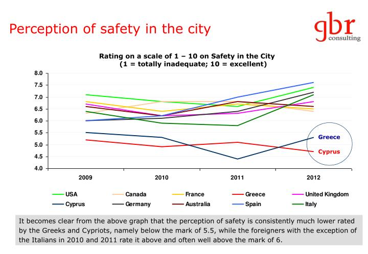 Perception of safety in the city