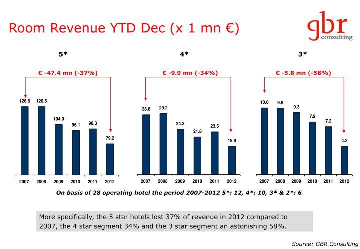 Room Revenue YTD Dec (x 1 mn