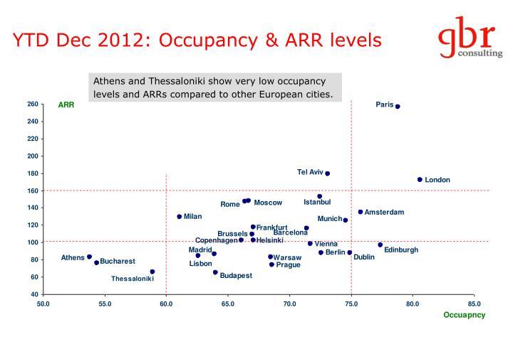 YTD Dec 2012: Occupancy & ARR levels
