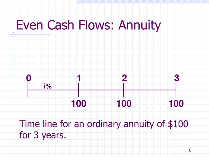 Even Cash Flows: Annuity