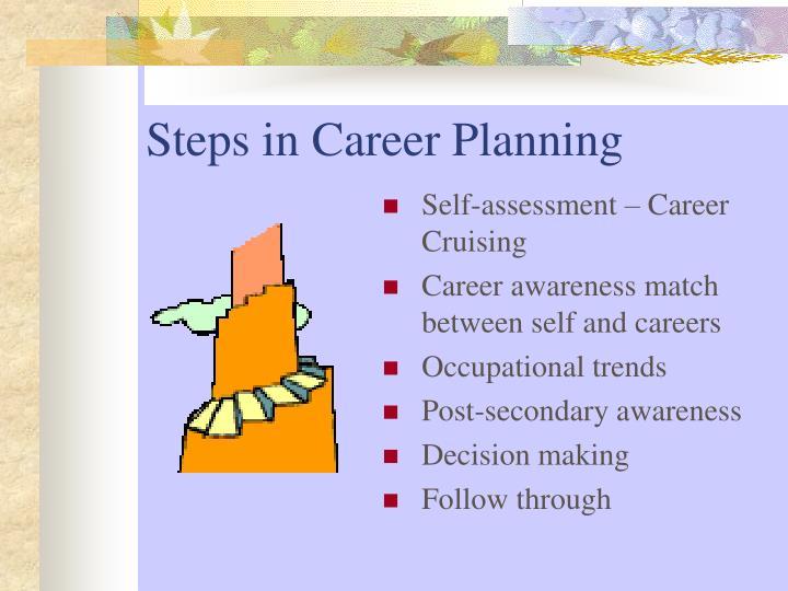 Steps in Career Planning
