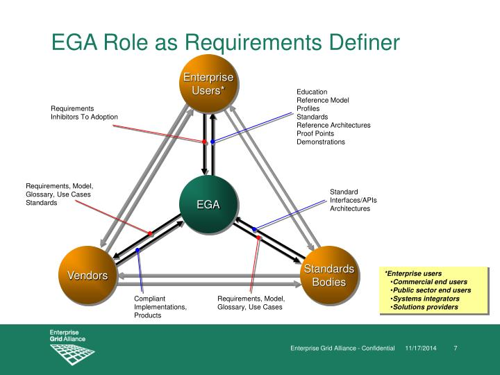 EGA Role as Requirements Definer