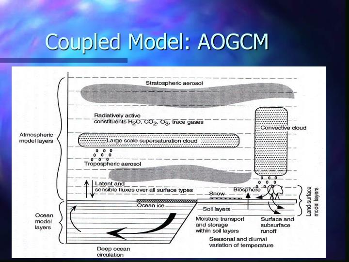 Coupled Model: AOGCM