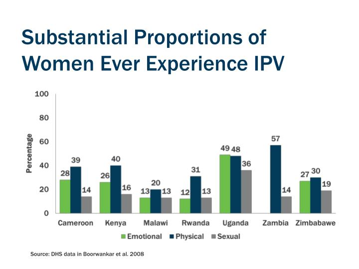 Substantial Proportions of Women Ever Experience IPV