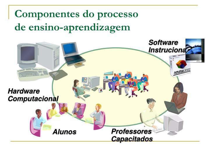 Componentes do processo                     de ensino-aprendizagem