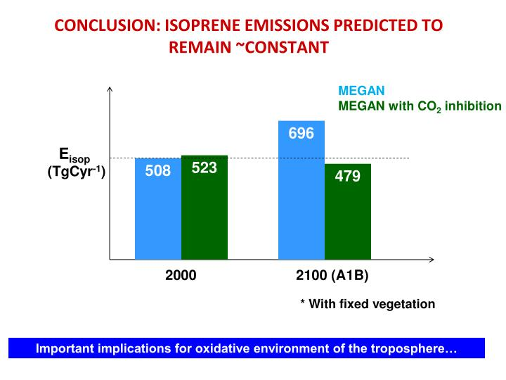 CONCLUSION: ISOPRENE EMISSIONS PREDICTED TO REMAIN ~CONSTANT