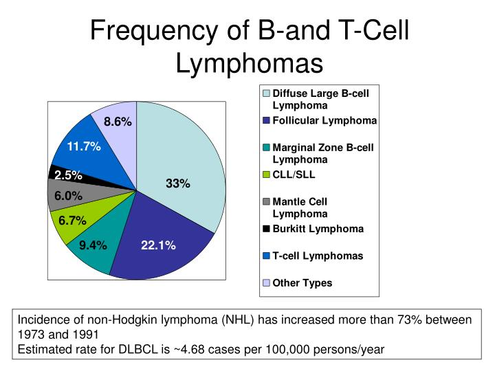 Frequency of b and t cell lymphomas