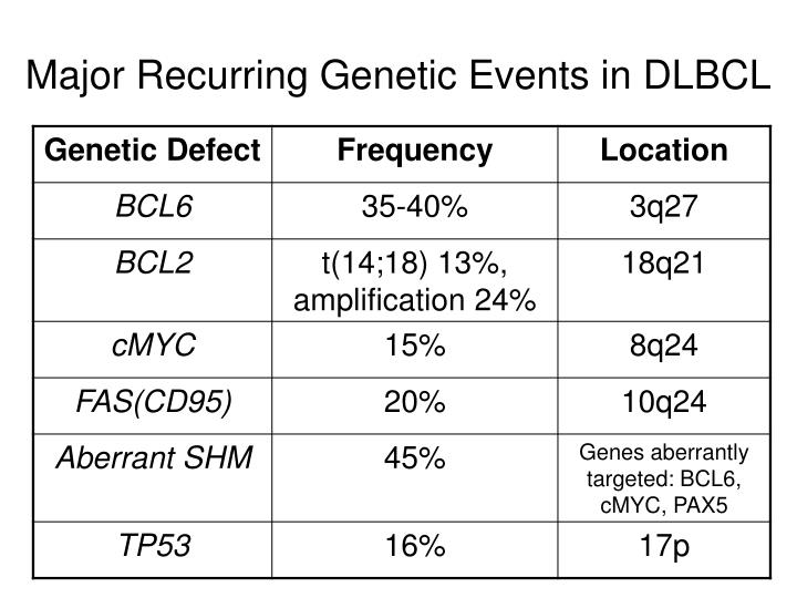 Major Recurring Genetic Events in DLBCL