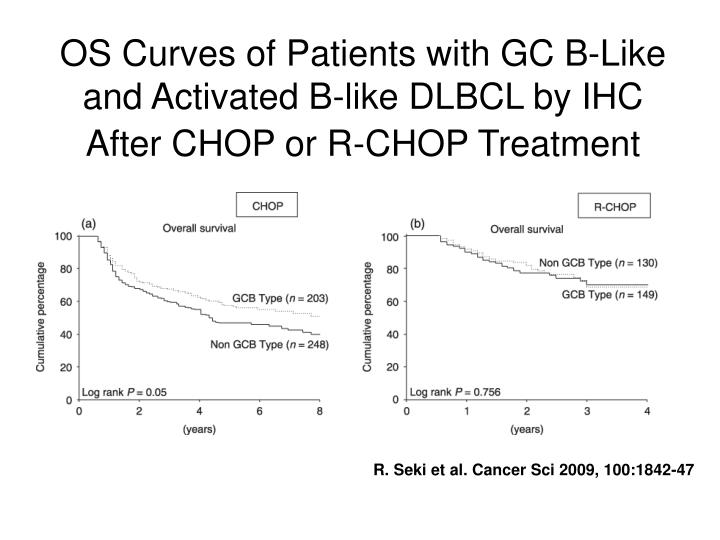 OS Curves of Patients with GC B-Like and Activated B-like DLBCL by IHC After CHOP or R-CHOP Treatment