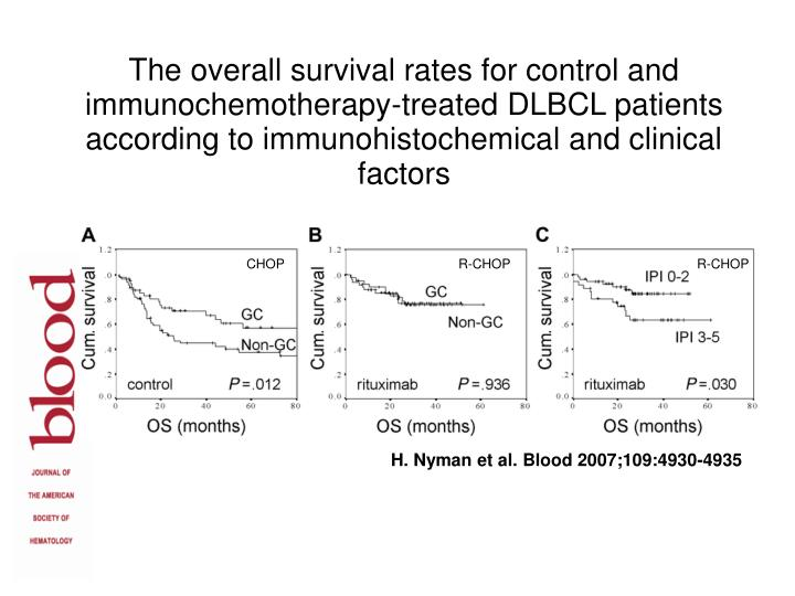 The overall survival rates for control and immunochemotherapy-treated DLBCL patients according to immunohistochemical and clinical factors