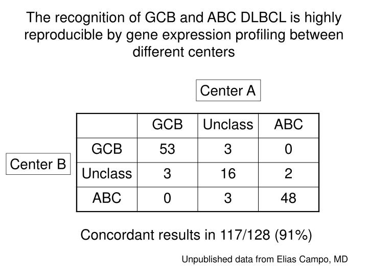 The recognition of GCB and ABC DLBCL is highly reproducible by gene expression profiling between different centers