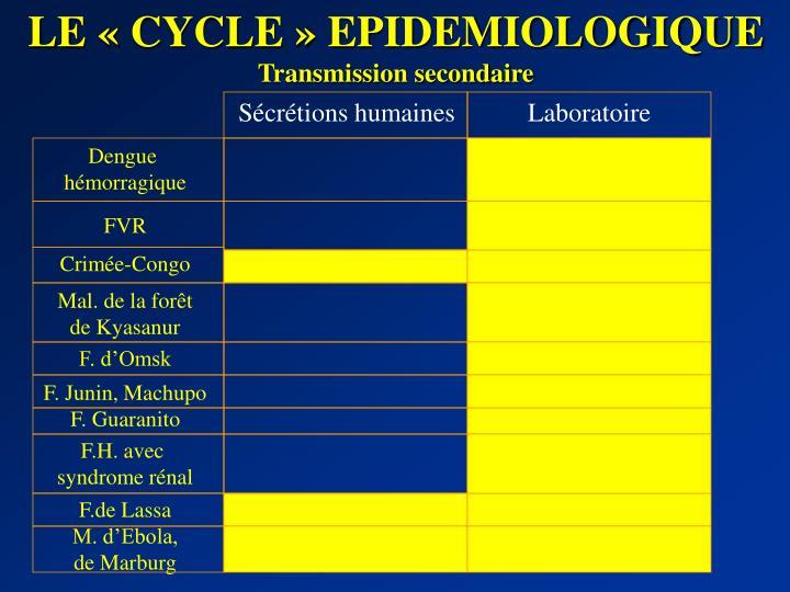 LE «CYCLE» EPIDEMIOLOGIQUE