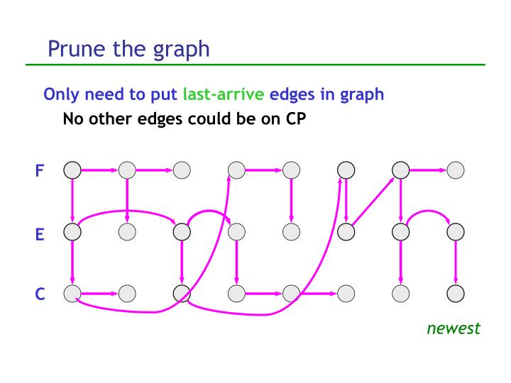 Prune the graph