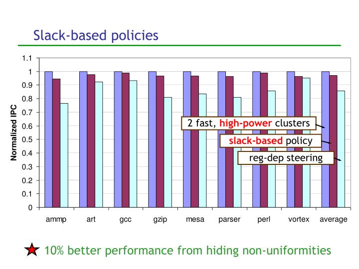 10% better performance from hiding non-uniformities
