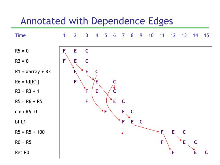Annotated with Dependence Edges