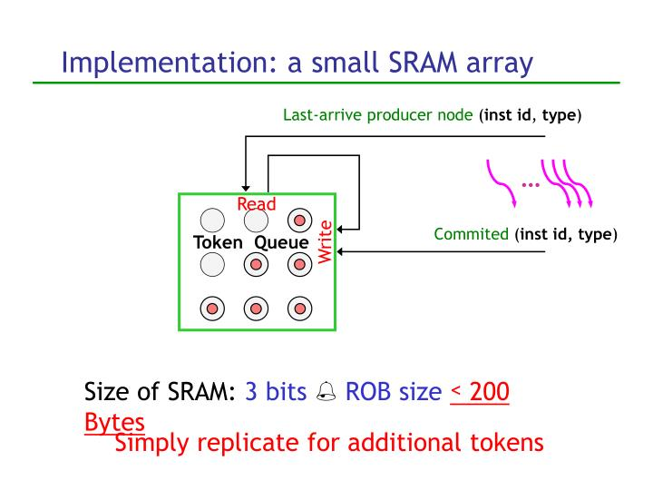 Implementation: a small SRAM array