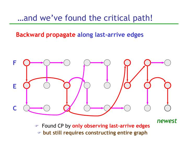 …and we've found the critical path!