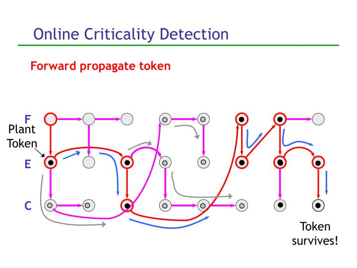 Online Criticality Detection