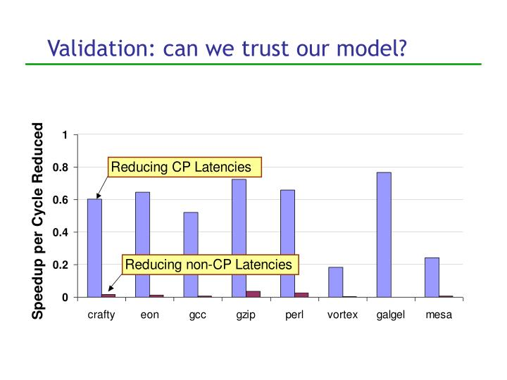 Validation: can we trust our model?