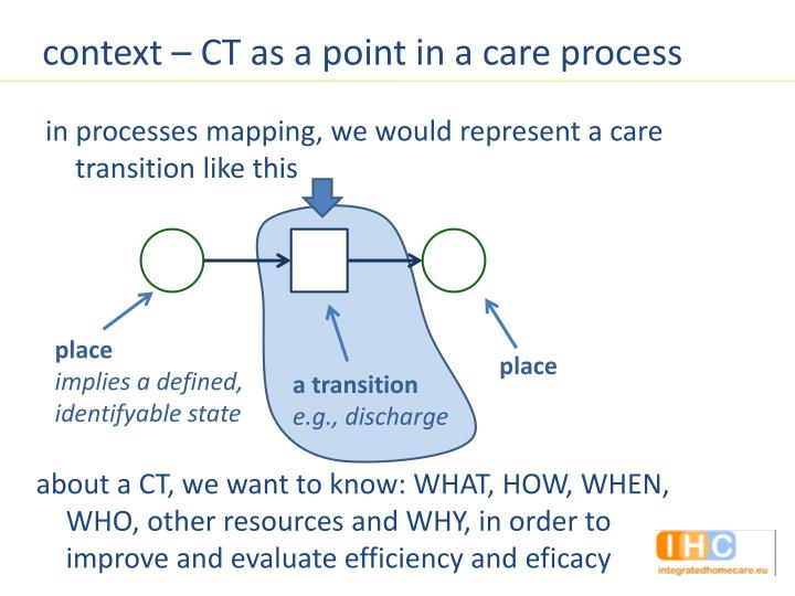 context – CT as a point in a care process