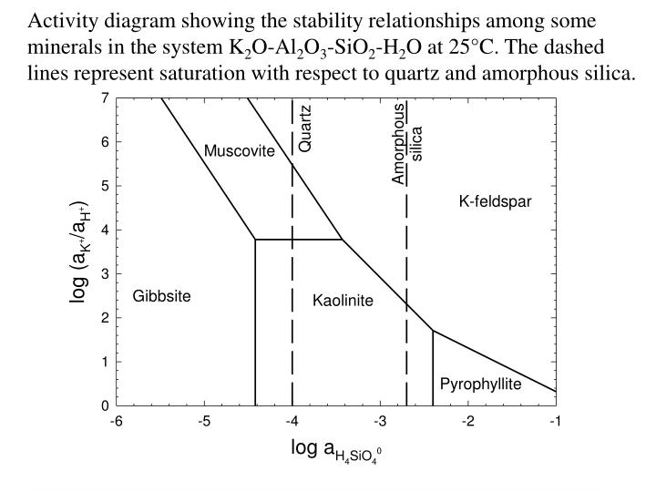 Activity diagram showing the stability relationships among some minerals in the system K