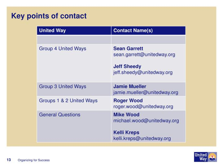 Key points of contact