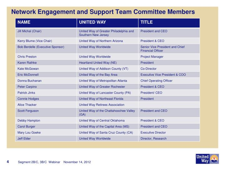 Network Engagement and Support Team Committee Members