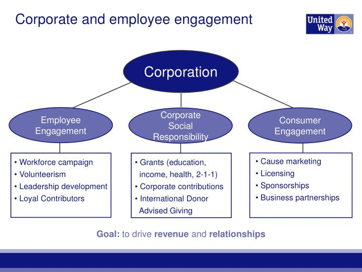 Corporate and employee engagement