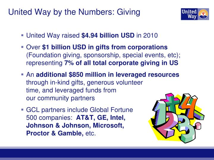 United Way by the Numbers: Giving