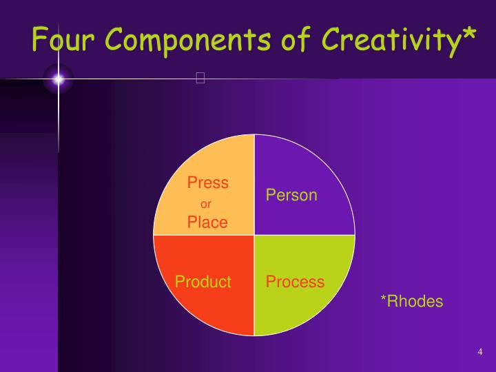 Four Components of Creativity*