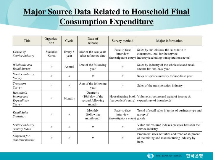 Major Source Data Related to Household Final Consumption Expenditure
