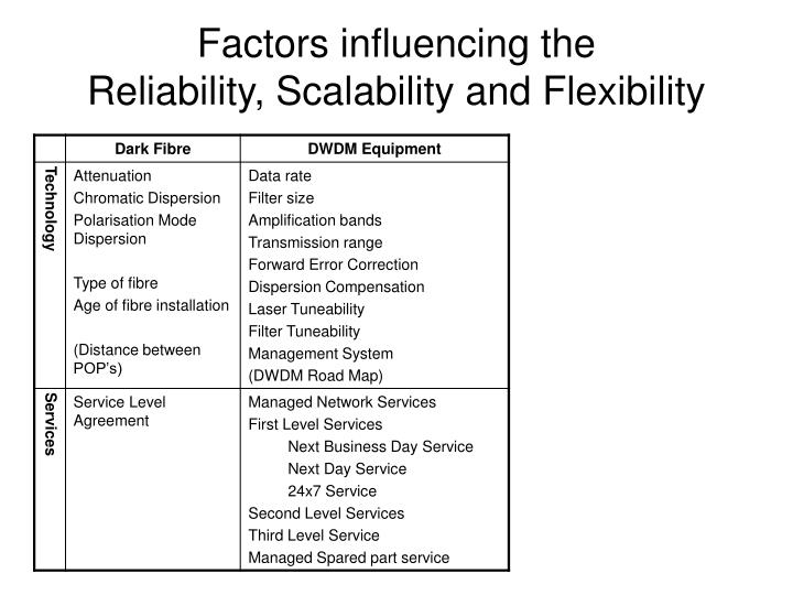 Factors influencing the