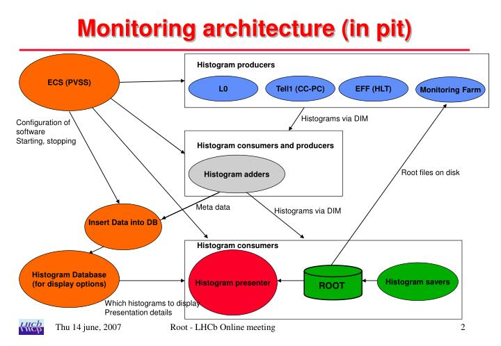 Monitoring architecture (in pit)