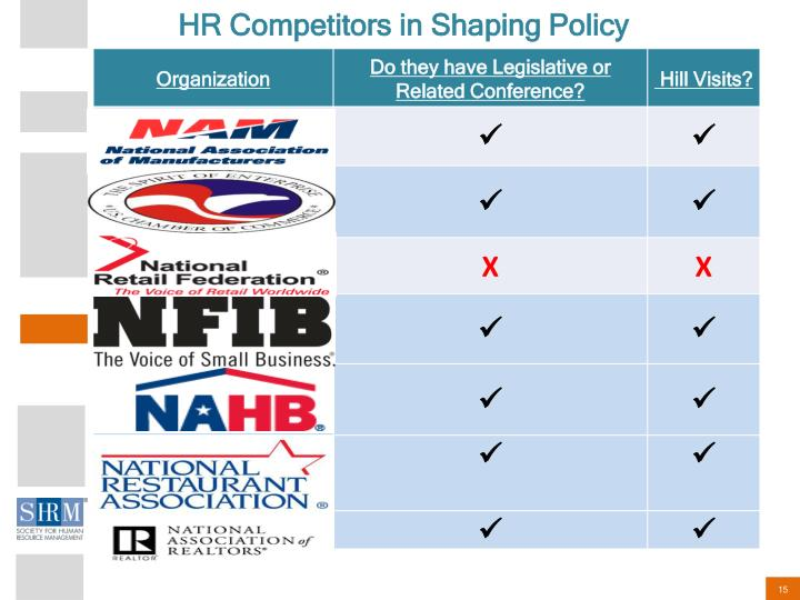 HR Competitors in Shaping Policy