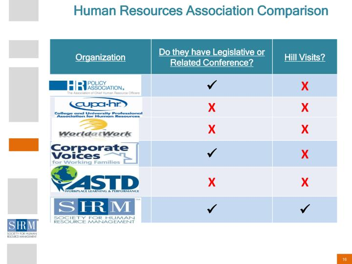 Human Resources Association Comparison