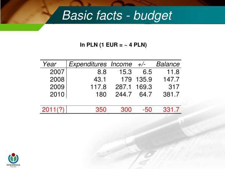 Basic facts - budget