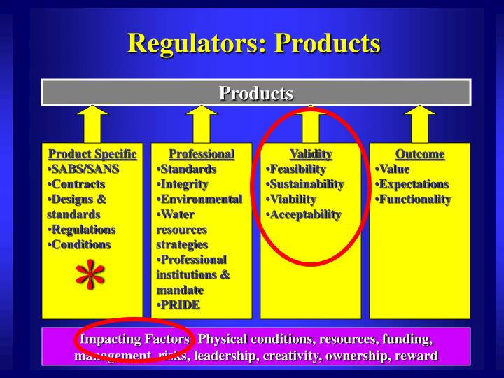 Regulators: Products