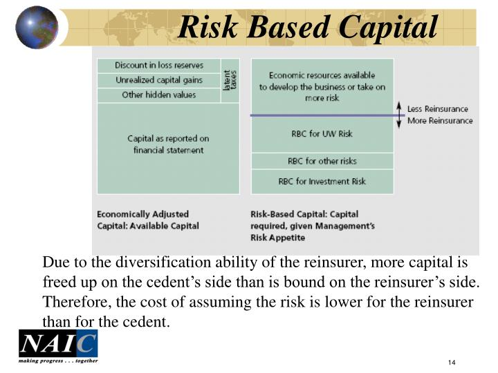 Risk Based Capital